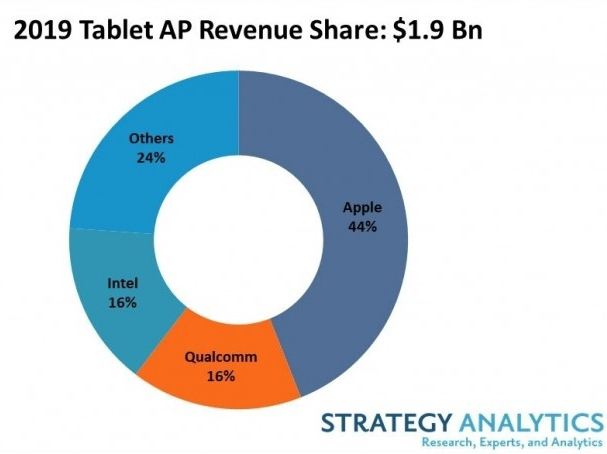 Apple Tops 2019 Tablets Gadgets Market - Strategy Analysis
