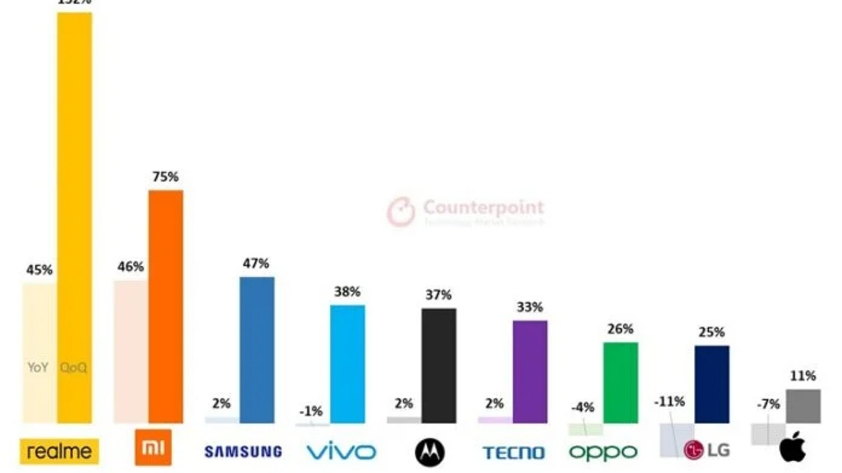 Phone market share